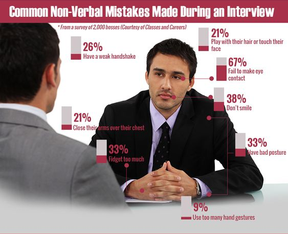 non-verbal-interview-mistakes